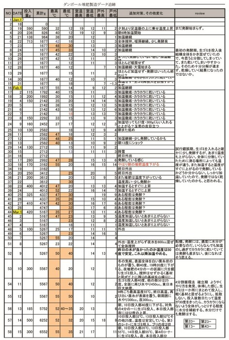 110117堆肥製造追跡データ (version 1)前山1のコピー.jpg