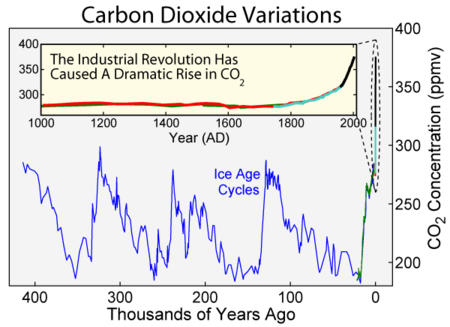 Carbon_Dioxide_400kyr.png